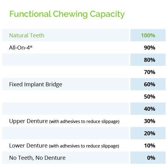 What Are the Benefits of All-On-4® Teeth In a Day?